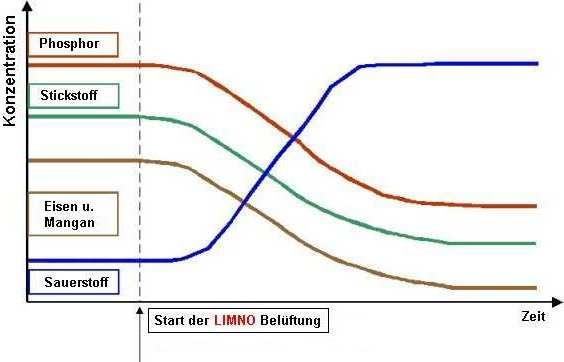 Prinzipdiagramm zur charakteristischen Parameterentwicklung während der Belüftung