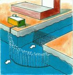 Druckluft-Ölsperren können vor Wasseransaugstellen von Trinkwasseraufbereitungsanlagen, Kraftwerken u.s.w. installiert werden. Der Blasenvorhang schützt vor Öl und anderem schwimmenden Unrat.