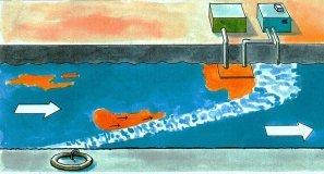 In fließenden Gewässern, z.B. Flüssen oder Kanälen, kann die Druckluft-Ölsperre als Ölfalle genutzt werden. Das stromabwärts treibende Öl wird aufgehalten und an einem Ende der Sperre gesammelt, wo es dann mit einem Öl-Skimmer von der Oberfläche abgeschöpft wird.