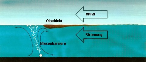 Prinzipskizze zum Funktionsprinzip der Druckluft-Ölsperre
